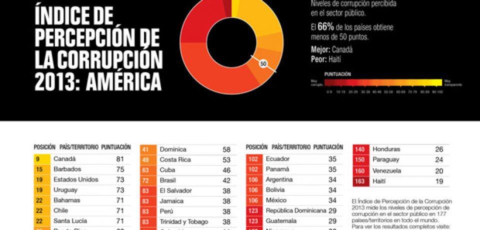MUNDIAL DE TRANSPARENCIA: ARGENTINA AL FONDO DE LA TABLA