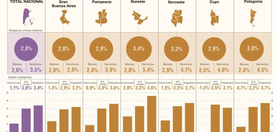 Los precios al consumidor IPC subieron 2,9% en enero